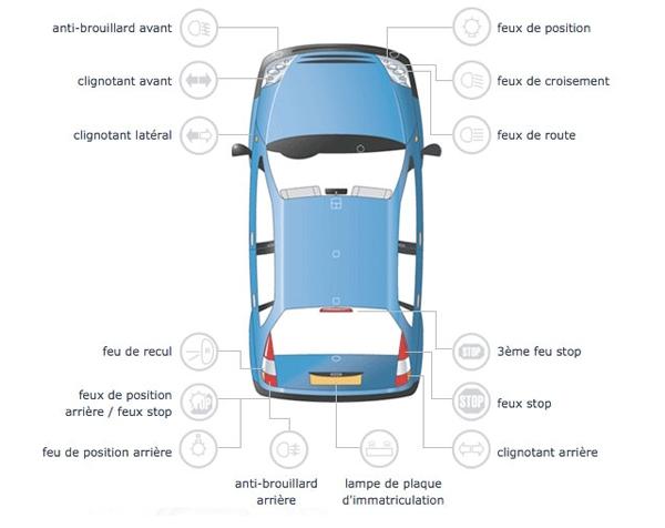 Comment savoir quelle ampoule il faut pour ma voiture ?